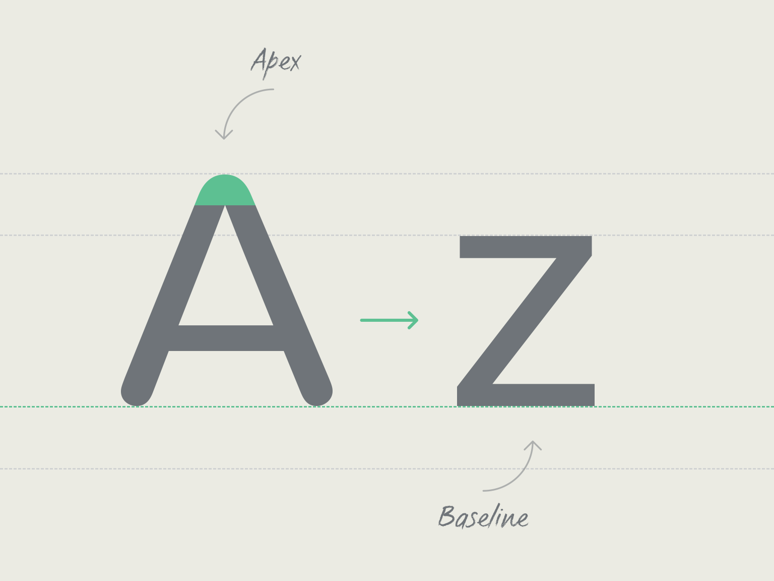 The A Z Of Typographic Terms Fontsmith Blog